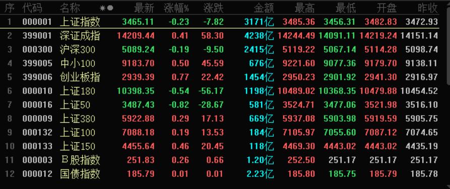 股市动态沪指收跌023%数字货币午后拉升歌尔股份尾盘涨停